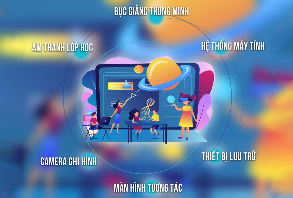 lop hoc thong minh