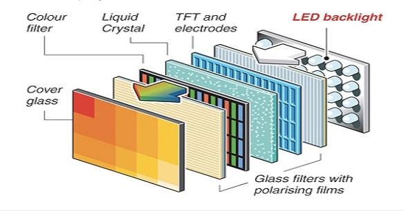 Màn hình hiển thị - Màn hình LED